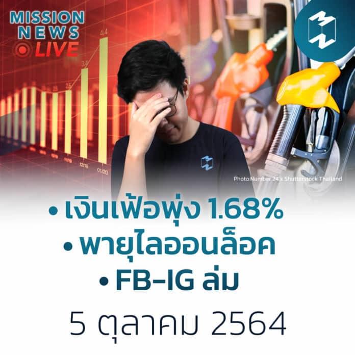 ก.ย.เงินเฟ้อพุ่ง 1.68% เหตุน้ำมันแพง-หมดมาตรการช่วยค่าน้ำค่าไฟ | Mission News 5 ต.ค. 21